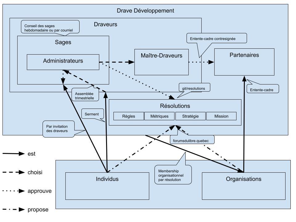 Fonctionnement et Organisation Drave Développement (1)
