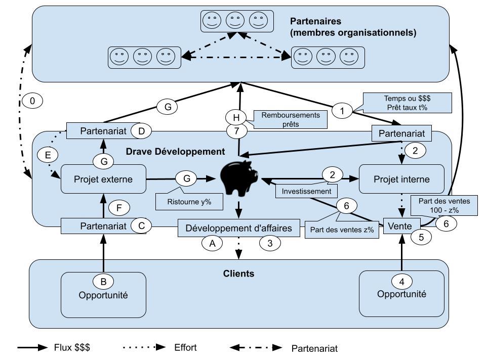 Modèle d'affaires Drave Développement (9)