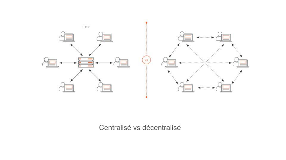 Infonuage décentralisé - Le Plan Drave Développement (3)