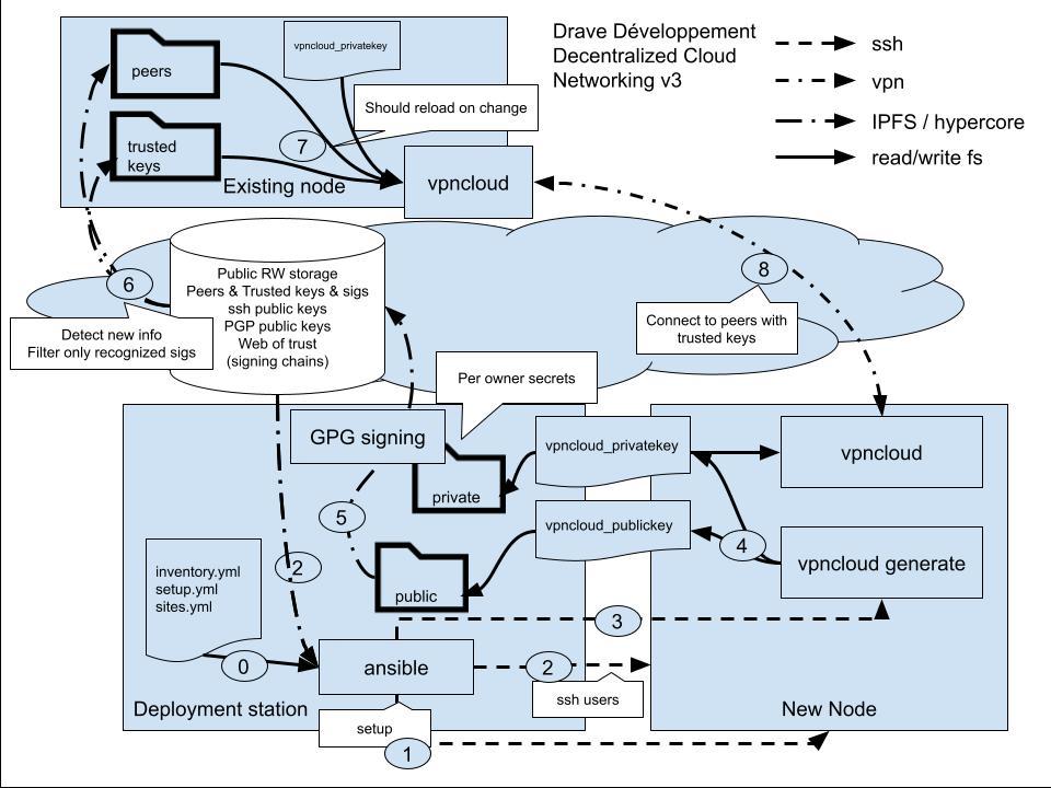 vpncloud public and private key management v3 (4)