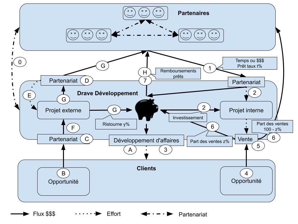 Modèle d'affaires Drave Développement (7)