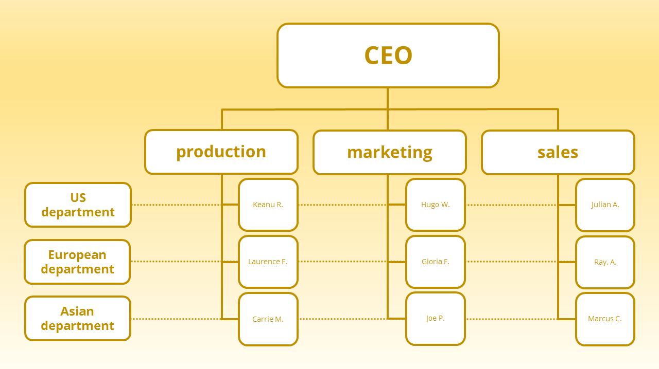 matrix-organisation